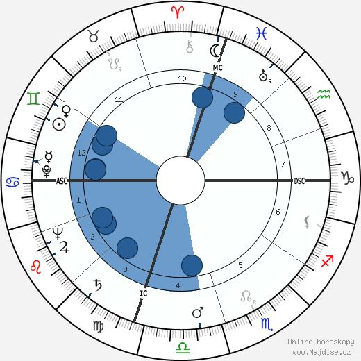 James Erwin Schevill wikipedie, horoscope, astrology, instagram