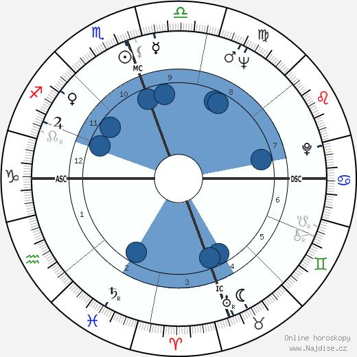 James Evan Perry wikipedie, horoscope, astrology, instagram