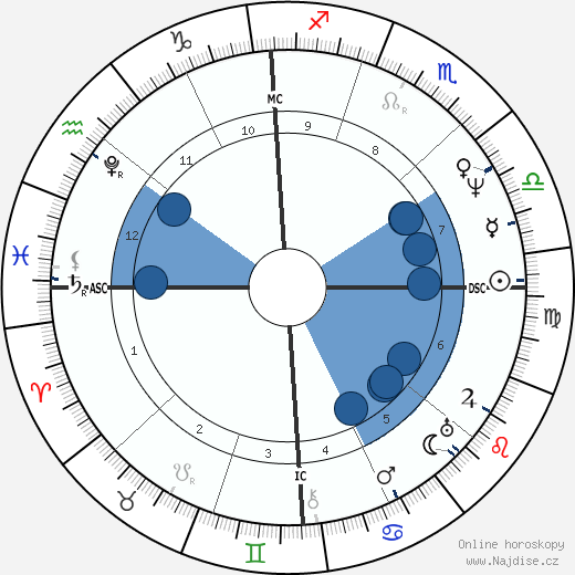 James Fenimore Cooper wikipedie, horoscope, astrology, instagram