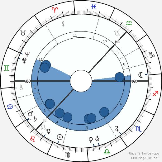 James Finlayson wikipedie, horoscope, astrology, instagram