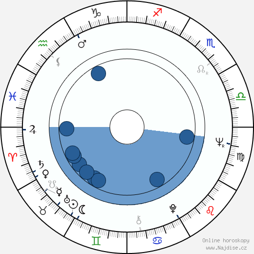 James Fox wikipedie, horoscope, astrology, instagram