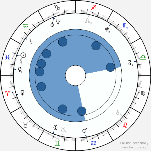 James Fraser wikipedie, horoscope, astrology, instagram