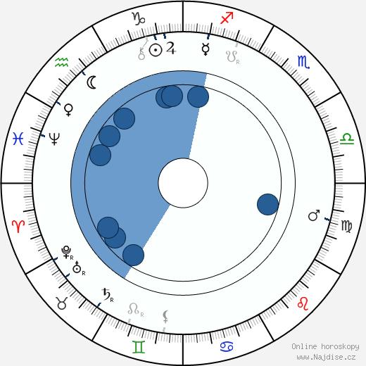 James Frazer wikipedie, horoscope, astrology, instagram