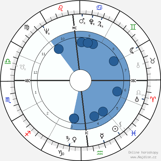 James G. Abourezk wikipedie, horoscope, astrology, instagram