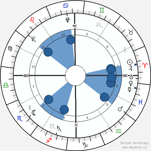 James Garner wikipedie, horoscope, astrology, instagram