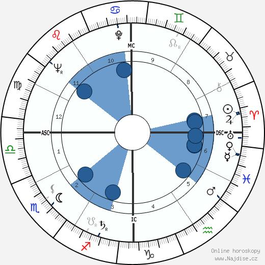 James Garner wikipedie, horoscope, astrology, instagram