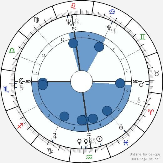 James Haake wikipedie, horoscope, astrology, instagram