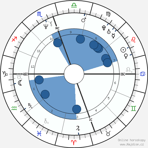 James Hetfield wikipedie, horoscope, astrology, instagram