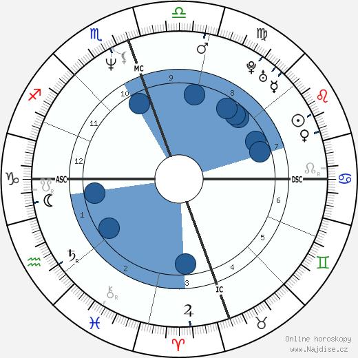 James Hetfield wikipedie, horoscope, astrology, instagram