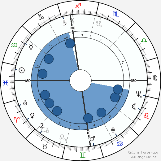 James Hong wikipedie, horoscope, astrology, instagram