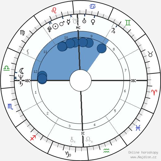 James Horner wikipedie, horoscope, astrology, instagram