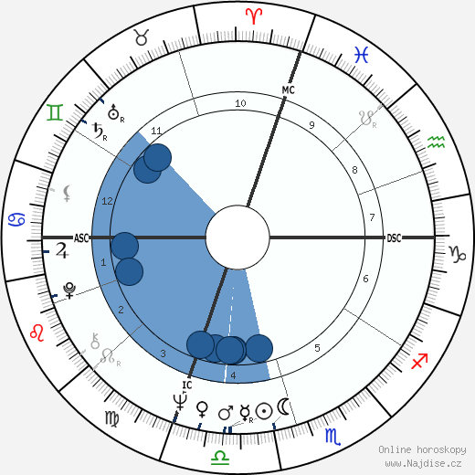 James Huberty wikipedie, horoscope, astrology, instagram
