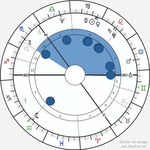 James Hunt wikipedie, horoscope, astrology, instagram
