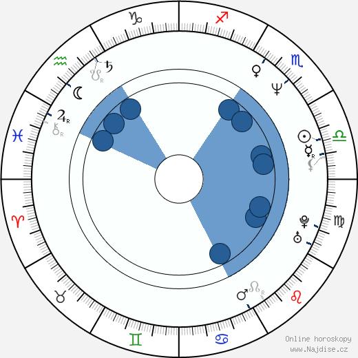 James Hyde wikipedie, horoscope, astrology, instagram