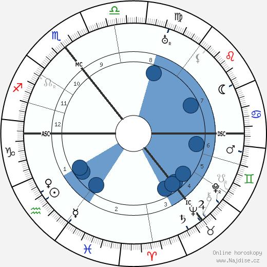 James Joyce wikipedie, horoscope, astrology, instagram