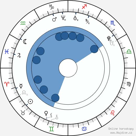 James Kirk wikipedie, horoscope, astrology, instagram