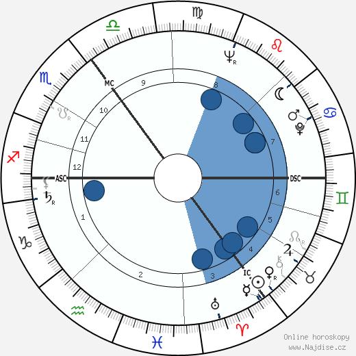 James Last wikipedie, horoscope, astrology, instagram