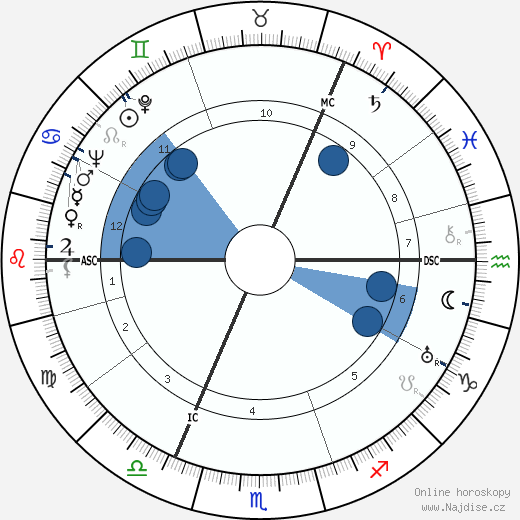 James MacDonald wikipedie, horoscope, astrology, instagram