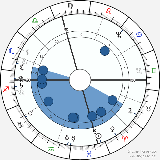 James Madison wikipedie, horoscope, astrology, instagram