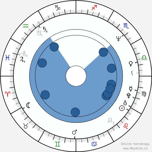 James Marsters wikipedie, horoscope, astrology, instagram