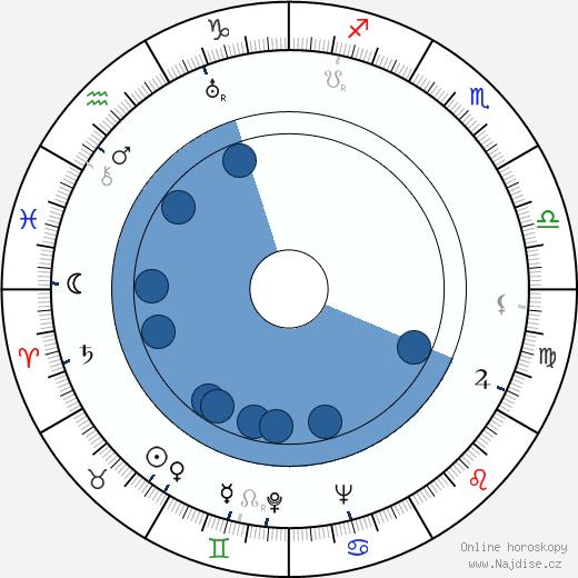 James Mason wikipedie, horoscope, astrology, instagram