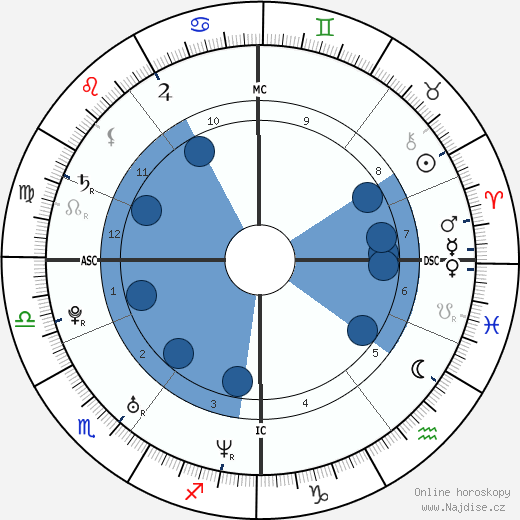 James McAvoy wikipedie, horoscope, astrology, instagram