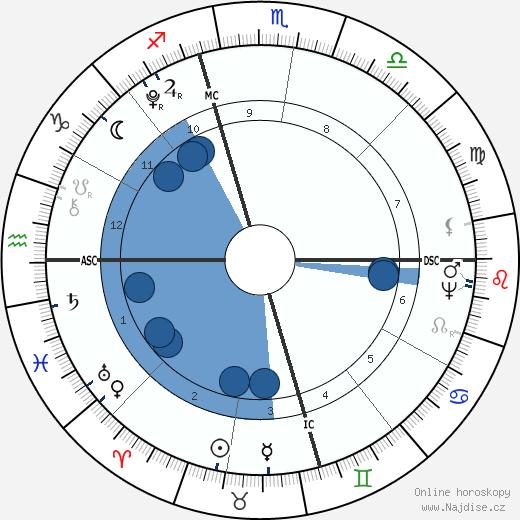 James Monroe wikipedie, horoscope, astrology, instagram