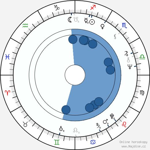 James Naughton wikipedie, horoscope, astrology, instagram