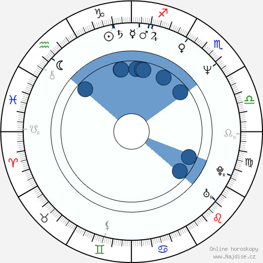 James O'Barr wikipedie, horoscope, astrology, instagram