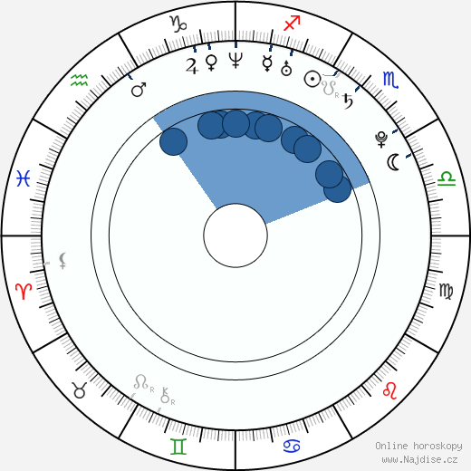 James O'Connor wikipedie, horoscope, astrology, instagram