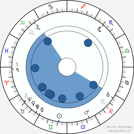 James Oliver Curwood wikipedie, horoscope, astrology, instagram