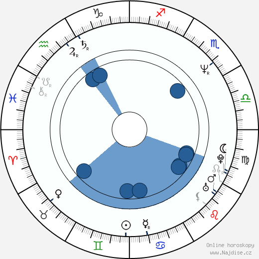 James Quattrochi wikipedie, horoscope, astrology, instagram