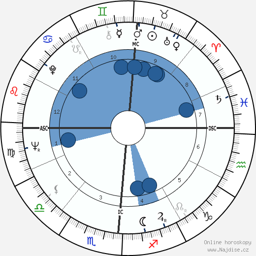 James R. Thompson wikipedie, horoscope, astrology, instagram