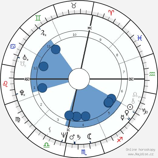 James Remar wikipedie, horoscope, astrology, instagram