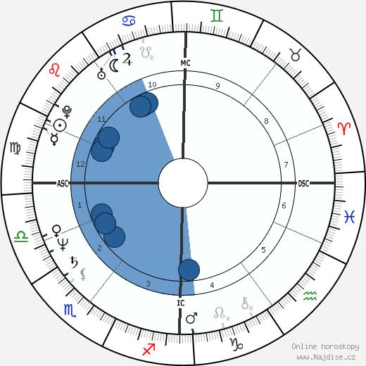 James Robert Wallace wikipedie, horoscope, astrology, instagram