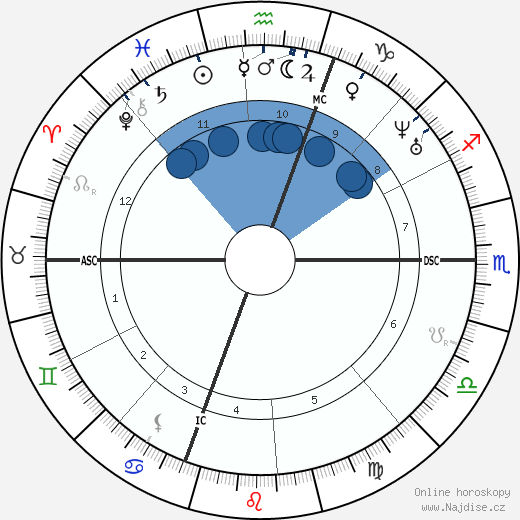 James Russell Lowell wikipedie, horoscope, astrology, instagram