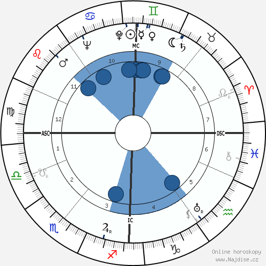 James Sharp Tait wikipedie, horoscope, astrology, instagram