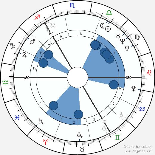 James Sillars wikipedie, horoscope, astrology, instagram
