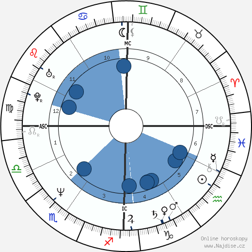 James Spader wikipedie, horoscope, astrology, instagram