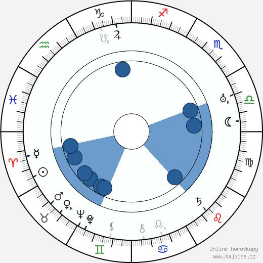 James Stephenson wikipedie, horoscope, astrology, instagram