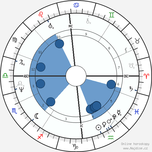 James Stirling wikipedie, horoscope, astrology, instagram