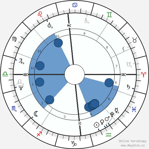 James Stirling wikipedie, horoscope, astrology, instagram