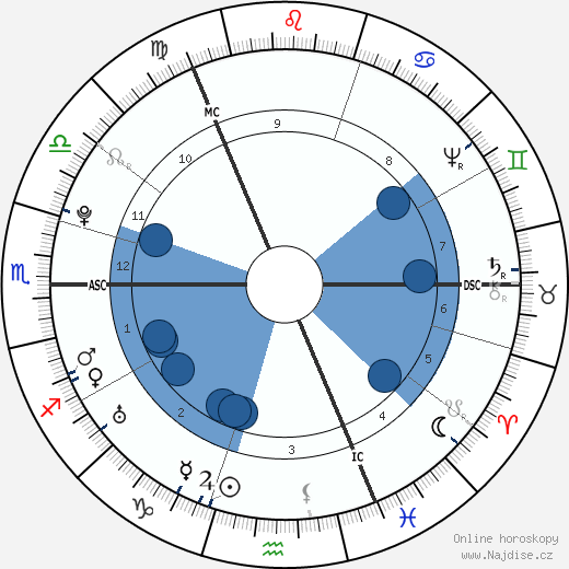 James Watt wikipedie, horoscope, astrology, instagram