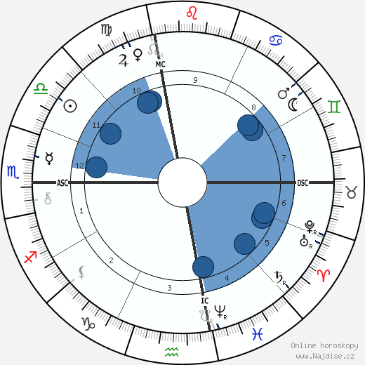 James Whitcomb Riley wikipedie, horoscope, astrology, instagram
