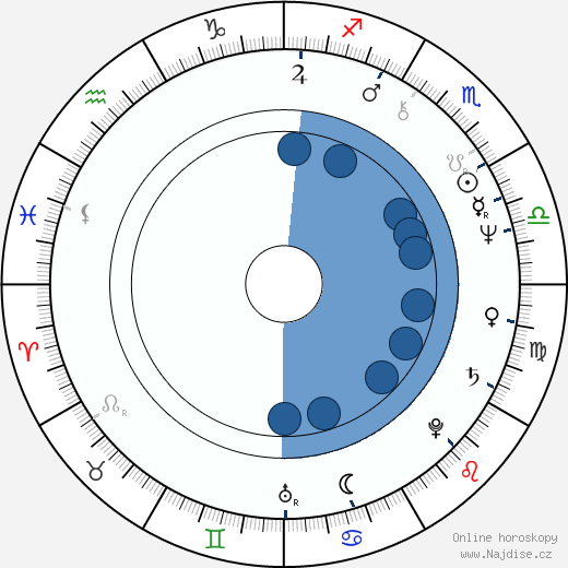 James Whitmore Jr. wikipedie, horoscope, astrology, instagram