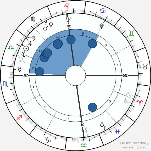 James Whitmore wikipedie, horoscope, astrology, instagram