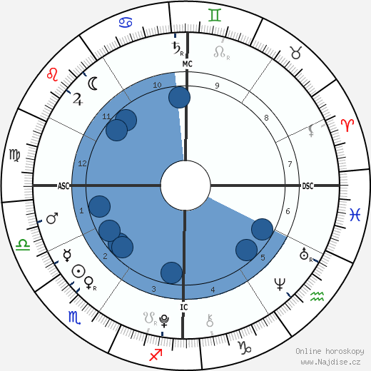 James Wilkes Broderick wikipedie, horoscope, astrology, instagram