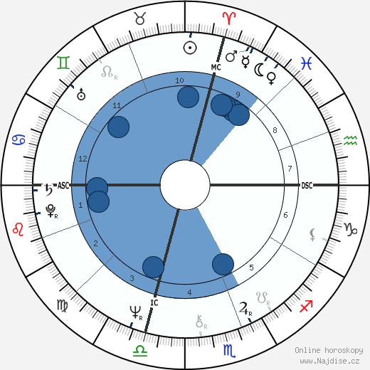 James Woods wikipedie, horoscope, astrology, instagram