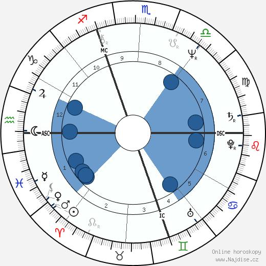 Jamie Faunt wikipedie, horoscope, astrology, instagram