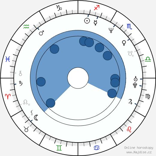 Jamie Foxx wikipedie, horoscope, astrology, instagram